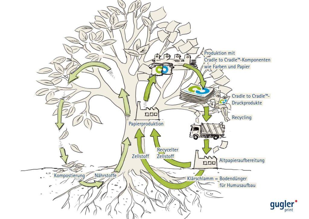 Beim Cradle to Cradle™-Druck verwendet gugler* nur solche Substanzen, die wieder in den biologischen Kreislauf rückgeführt werden können. © Foto: www.gugler.at